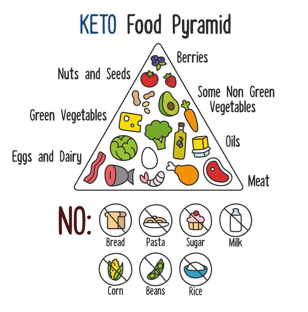 KetoPyramid