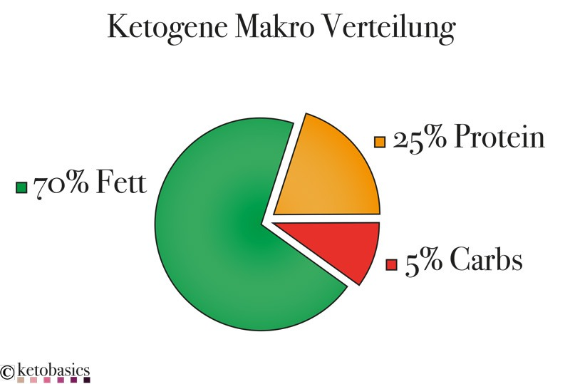ketogene-makro-verteilung